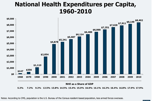 Healthcare Cost in USA