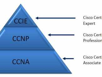 CCNP Exam Number